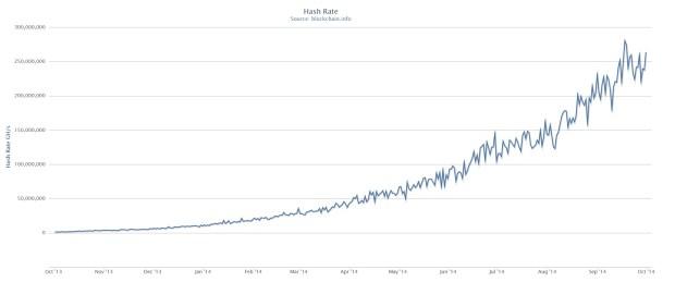 Nichts in der Bitcoin-Ökonomie steigt so sehr wie die Hashrate. Quelle: Blockcain.info