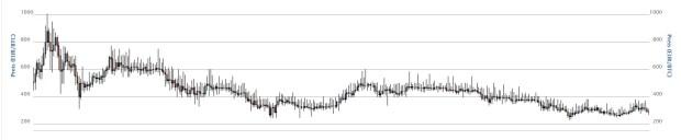 Sieht nicht so toll aus: Die Kursentwicklung des Bitcoin hat in den letzten 365 Tagen konsequent ins Tal geführt.