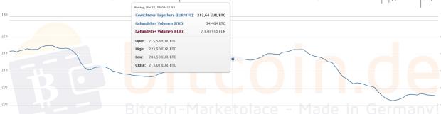 30-Tages-Chart. Das Quadrat in der Mitte markiert den Beginn der vergangenen 2-Wochen-Periode. Quelle: Bitcoin.de