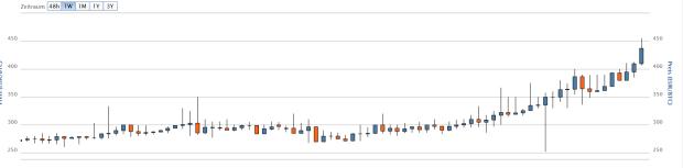 Die blauen Kerzen brennen lichterloh. Der 7-Tages-Bitcoin-Chart: von ~270 Euro auf 430 Euro binnen einer Woche. Quelle: Bitcoin.de