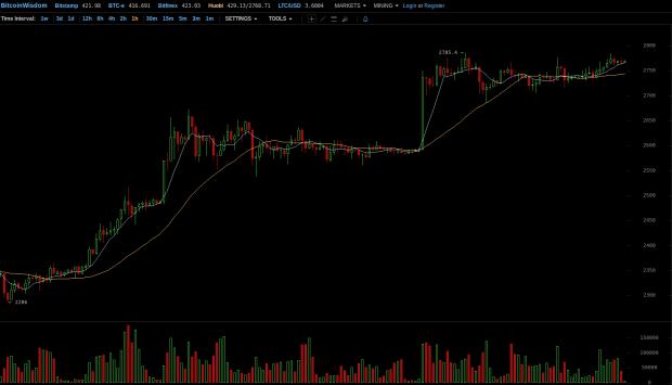 7-Tages-Chart des Bitcoins-Preises auf der chinesischen Börse Huobi. Quelle: bitcoinwisdom.com