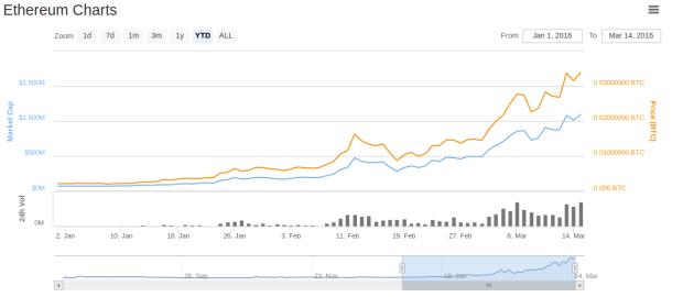 Hört einfach nicht auf zu steigen: Ethereum hat seit Mitte Januar seinen Wert verzehnfacht.