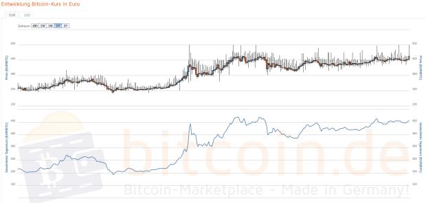 Sieht noch besser aus: Der 1-Jahres-Kursverlauf des Bitcoins. Quelle: Bitcoin.de