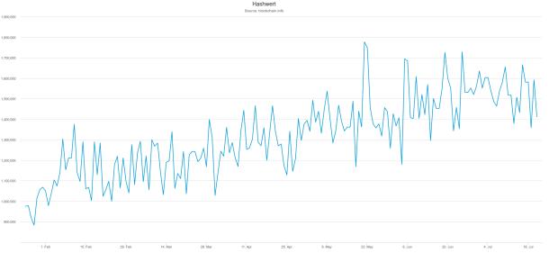 Die Rate der Hashes je Sekunde im 180-Tages-Chart. Vom Halving ist nicht viel zu sehen.