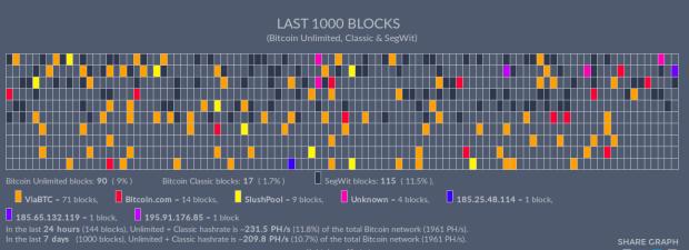 Diese Grafik zeigt die letzten 1000 Blöcke. Die bunten Blöcke sind für Unlimited oder Classic, die schwarzen für SegWit, die grauen noch unentschieden. Quelle: NodeCounter