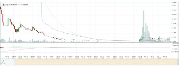 Kursverlauf von ZEC. Dieser Chart sieht wild aus, da es von fast 20 BTC auf 0,6 runtergeht. Aber er ist nur ein Ausläufer der echten Kursschwankungen. Quelle: Poloniex