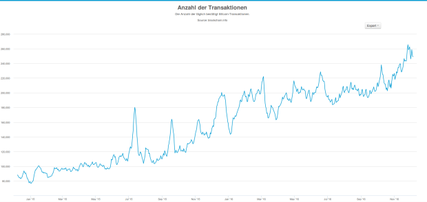 Rekord! Noch nie war die Anzahl der täglichen Transaktionen im 7-Tages-Schnitt so hoch. Quelle: Blockchain.info