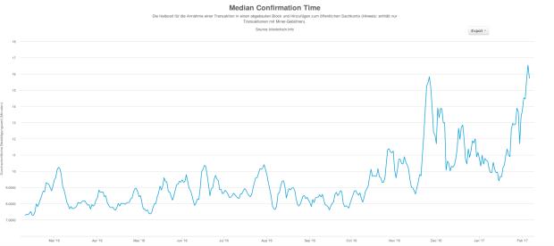 Durchschnittliche Dauer der Bestätigung von Transaktionen im Jahresverlauf. Quelle: Blockchain.info