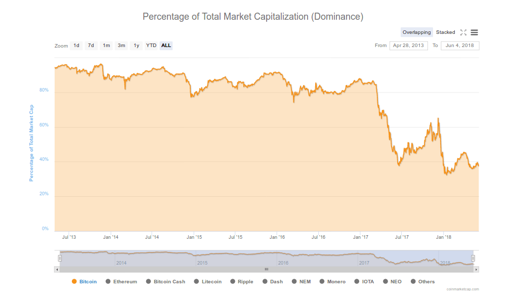 yours-bitcoin-dominance
