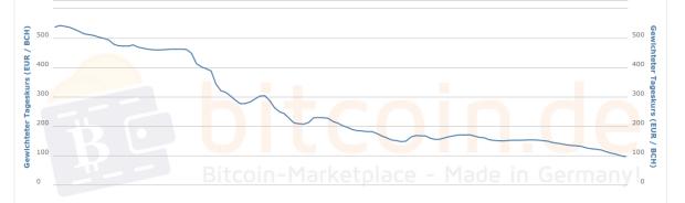Wie viele Bestatigungen sind fur Bitcoin Cash erforderlich?