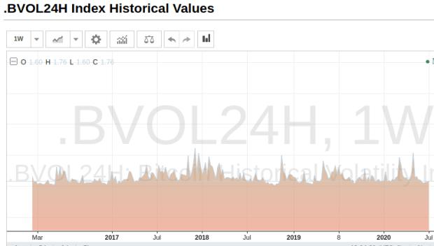 Volatilitätsindex für Kurs von Bitcoin mit wöchentlicher Skalierung