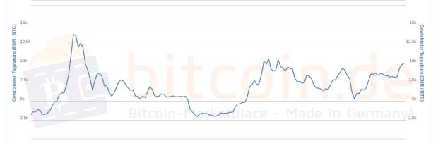 Der 3-Jahres-Chart des Bitcoin-Preises zeigt mehrere Spitzen im Kursverlauf: Die erste Ende 2017, die zweite Mitte 2019, und die dritte in diesem August 2020.