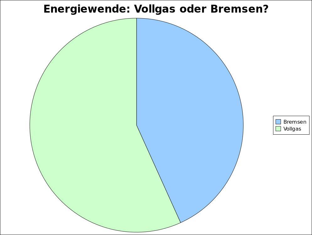 umfrage-energiewende