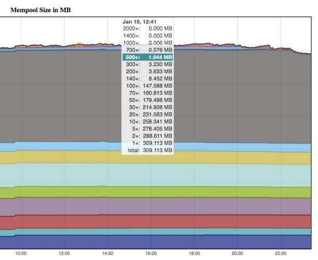Bitcoin Mempool Graph 2