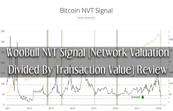 WooBull NVT Signal (Network Valuation Divided By Transaction Value) Review