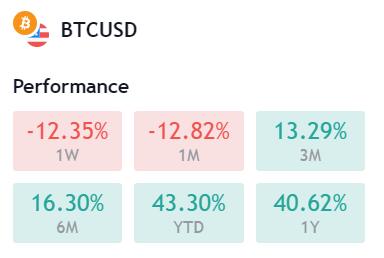 BTCUSD Performance