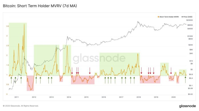 Bitcoin Kurs MVRV