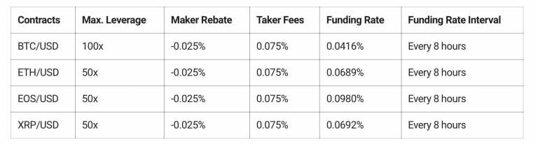 ByBit fees