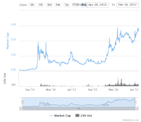 DASH, MaidSafeCoin Hit Record Highs as Altcoins Get Vogue