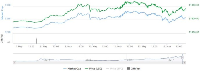 Bitcoin price drops in wake of cyber attack