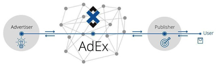 AdEx diagram