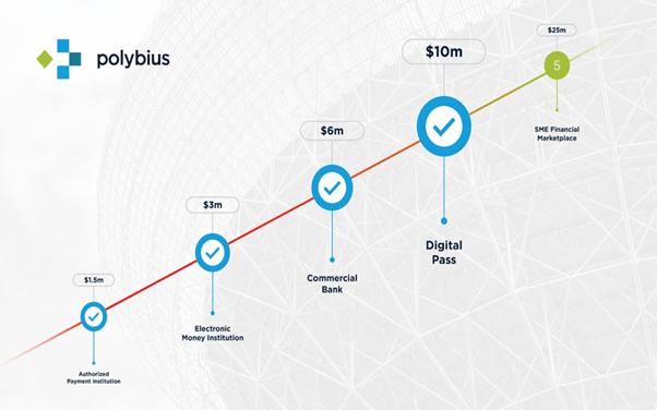 Polybius project ICO
