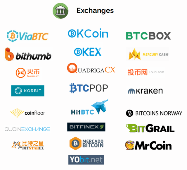 Bitcoin Exchanges supporting BCC