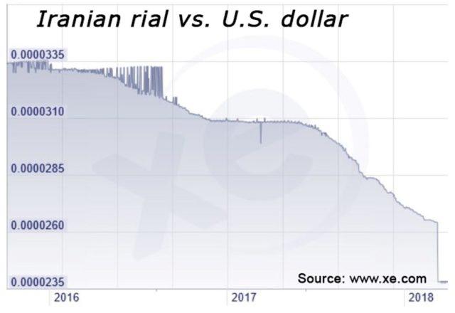 Iran Fleeing to Crypto