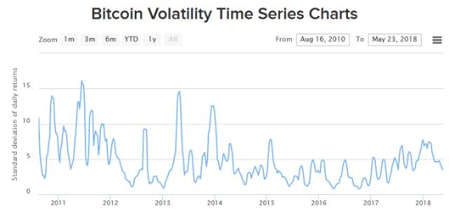 Bitcoin volatility chart