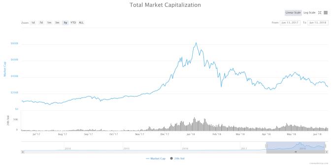 FireShot-Capture-33-Global-Charts-I-CoinMarketCap-https___coinmarketcap.com_charts_ Altcoins Get Clobbered, Taking the Brunt of the Bitcoin Bear Market