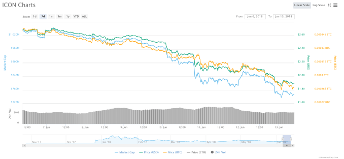 FireShot-Capture-34-ICON-ICX-2.01-4.92-I-Coin_-https___coinmarketcap.com_currencies_icon_ Altcoins Get Clobbered, Taking the Brunt of the Bitcoin Bear Market