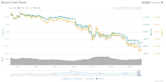 FireShot-Capture-35-Bitcoin-Cash-BCH-851._-https___coinmarketcap.com_currencies_bitcoin-cash_ Coinbase Index Fund Launches for Big-Money Investors Amid Brutal Market Conditions