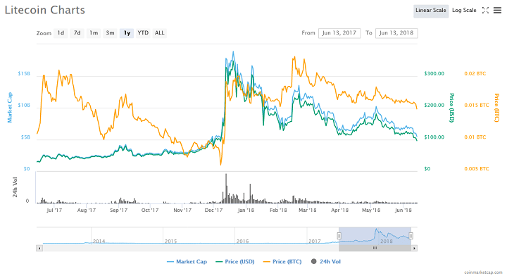 Litecoin Struggles to Stay Above $100