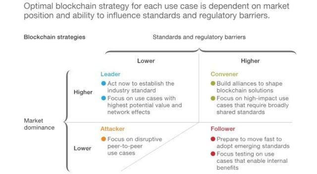 Criptomoneda y dominio del mercado de blockchain