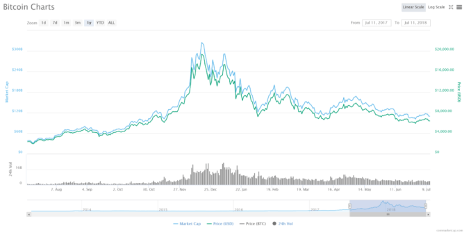 FireShot-Capture-81-Bitcoin-price-charts-market_-https___coinmarketcap.com_currencies_bitcoin_-980x484 Bitcoin Remains the Best Cryptocurrency Investment, According to Wall Street Trader