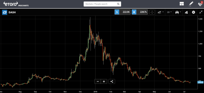 DASH price charts