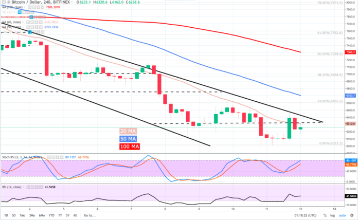 In spite of today's $400 pop, bitcoin (BTC) continues to trend lower within the descending channel.