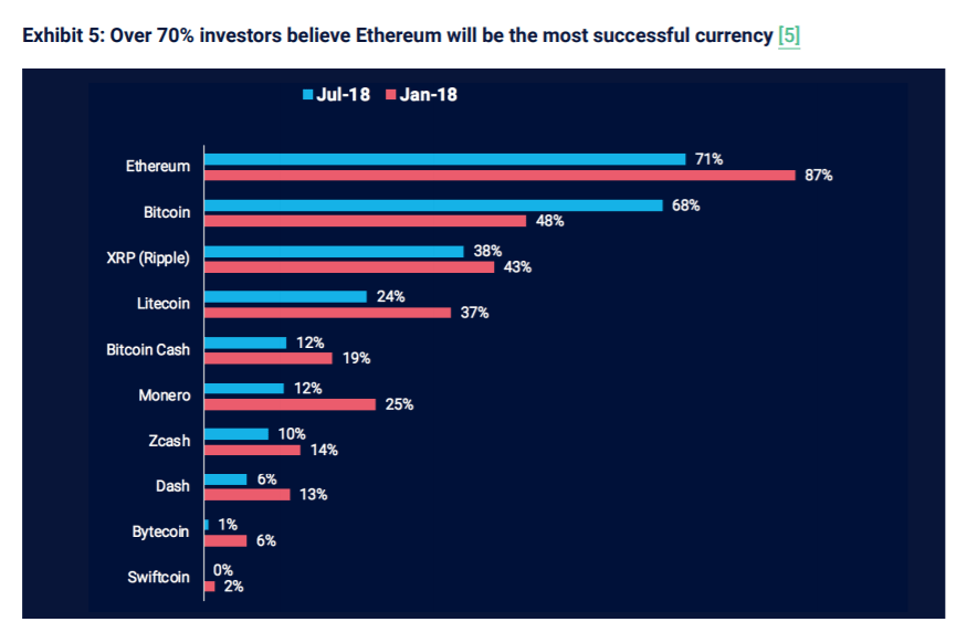 As shown in the chart below, over 70 percent of investors believe Ethereum will be the most successful currency.
