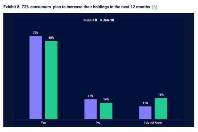 Nevertheless, 59 percent of investors and 72 percent of consumers plan to increase their holdings over the next 12 months.