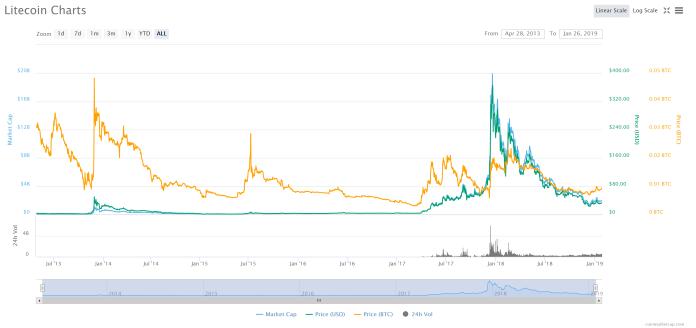 litecoin ltc price