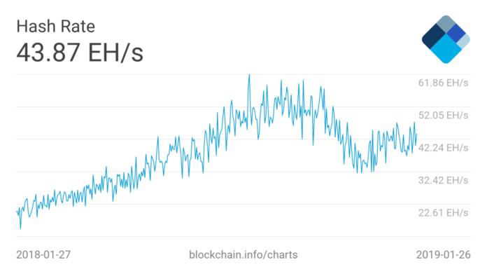 bitcoin hash rate