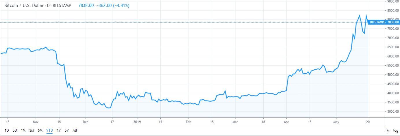 Bitcoin Price TV