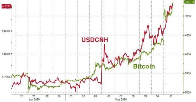 zerohedge yuan btc bitcoin