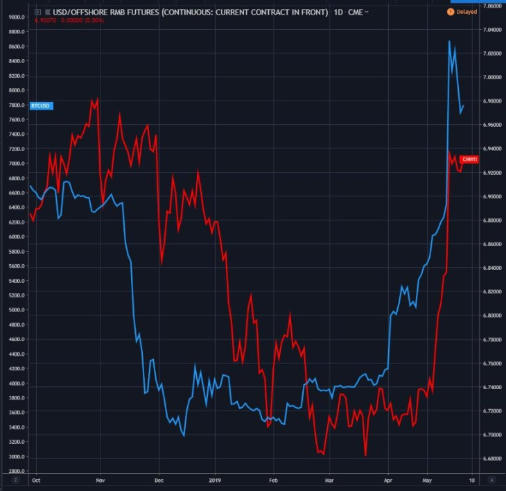 Bitcoin Price Shows Remarkable Correlation with Offshore RMB Futures