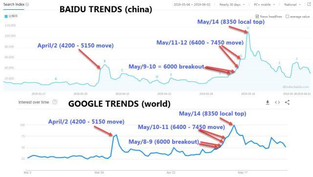 baidu trends