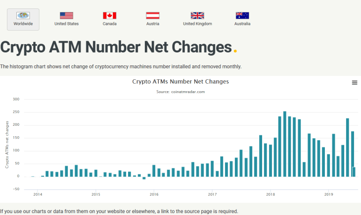 Bitcoin ATM Growth in May 2019 Reached 1-Year High