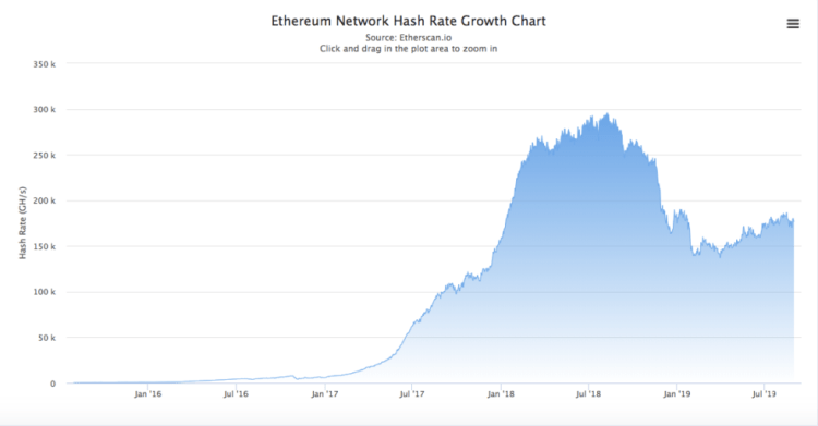 ethereum mining hash rate slowdown