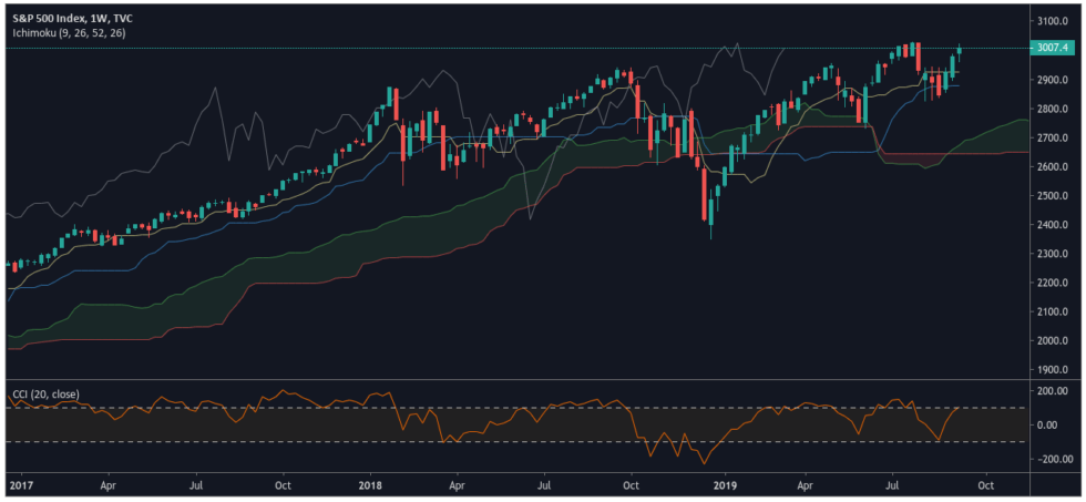 S&P 500 - TradingView