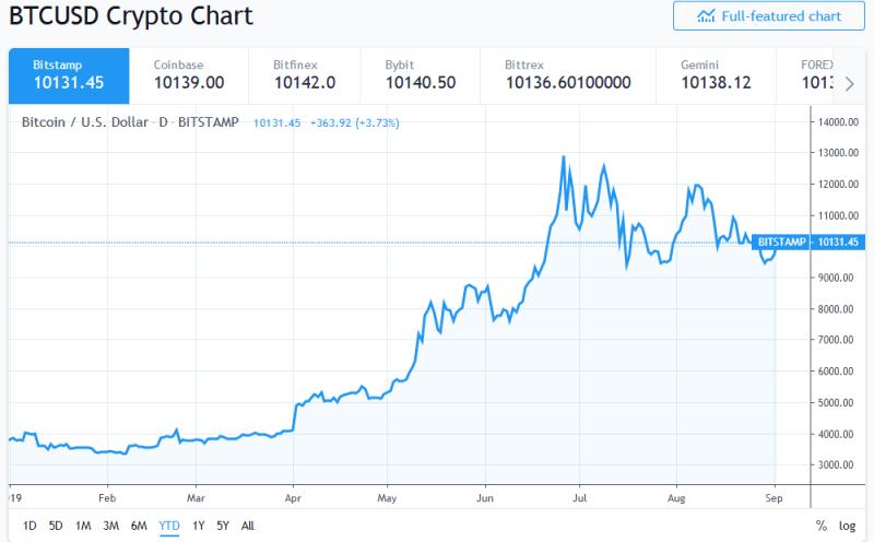 Bitcoin price above $10,000