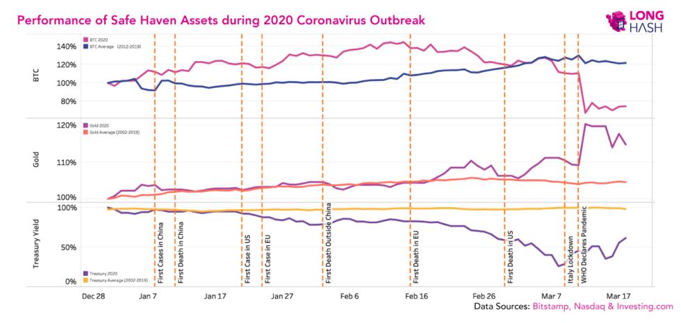 bitcoin vs us treasury bonds